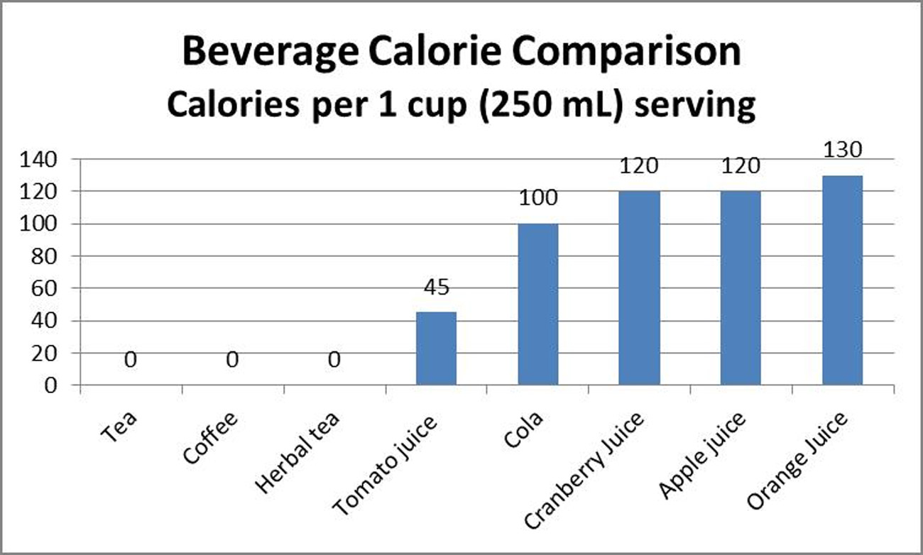 Beverage Calorie Comparision
