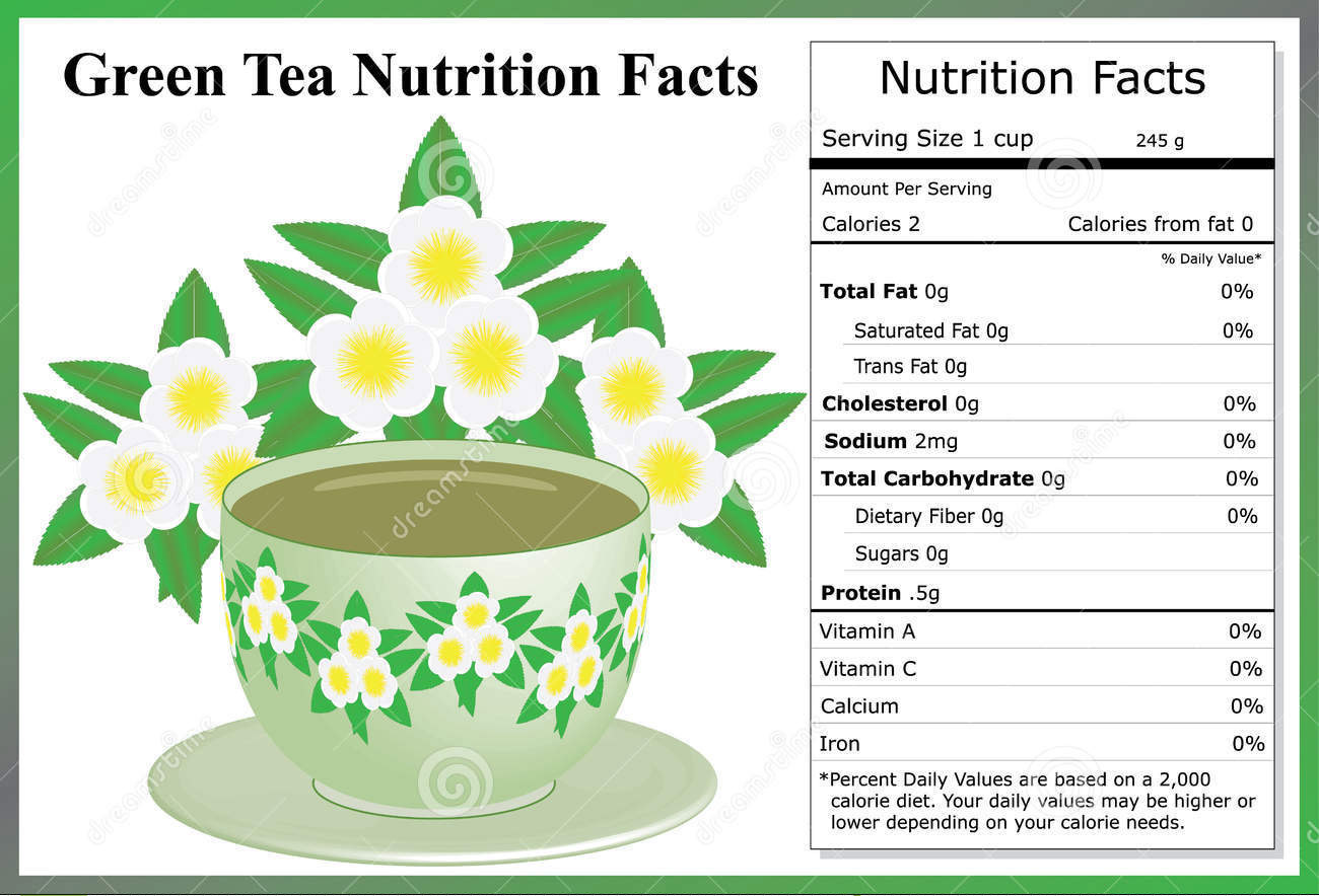 Nutrition Fact for Tea